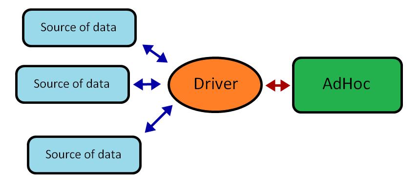 Creating a Custom Driver