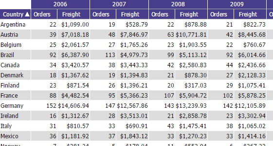 Multiple columns being displayed in a pivot per year (per pivot column value)